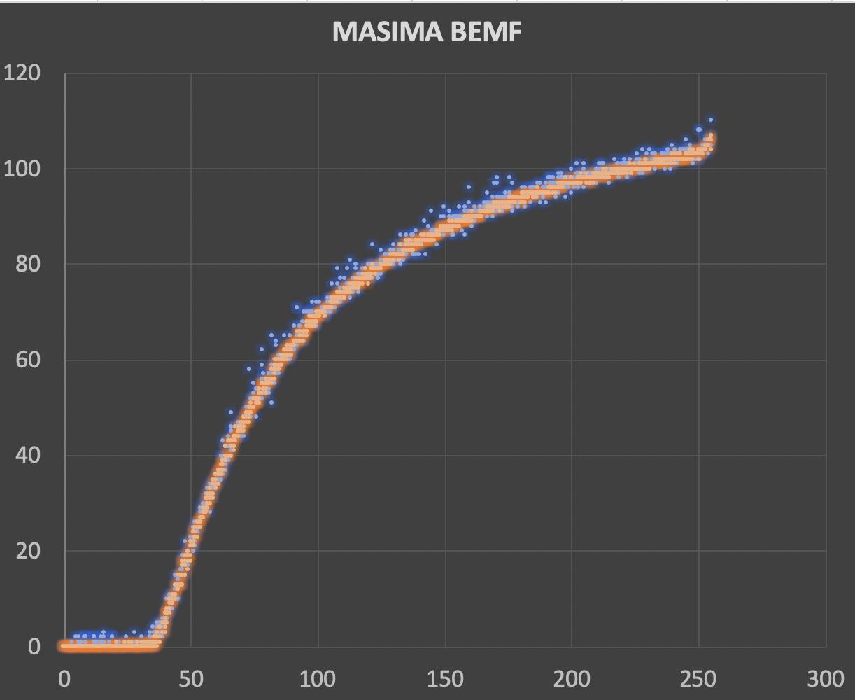 Masima-bemf